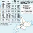 JR北海道「維持困難路線」公表から1年 全北海道の路線維持の闘いが1つに~北海道の鉄道の再生と地域の発展をめざす全道連絡会設立総会開催