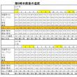 今朝(11月19日)の東京のお天気:曇り、11月の温度統計、11月(2旬)の作品:創作置燈篭