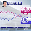 NHK世論調査 安倍内閣支持率44% -2% 不支持率 38% +4%