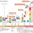 【日本の歴史を、簡単に学ぶには残念ながらネットでしか出来ませんよね~】日本には記録の竹内文書、日本書紀など多数あります。