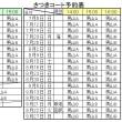2015年 4~9月 さつき公園テニスコート 予約表