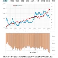 米国 貿易赤字の推移と為替比較