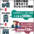 公金から、7人の役員報酬43億円???(福島の除染会社)