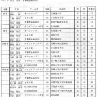 千葉県社会人クラブチーム選抜
