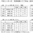 2017年4月例会は団体戦 優勝はA組(前田4段、千賀7段、岩田6段、磯村6段)でした