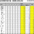第15回詰将棋解答選手権初級戦・一般戦成績(長崎会場)