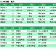 【艦これ】2017年夏イベE-3甲 戦力