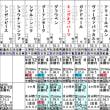 【キングオブハーツ】そろそろ本気出すかな? 4/28京都2R・出走確定