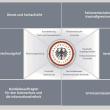 ドイツの諜報機関の監視機能の実態解析と法統治から見た現実的な課題