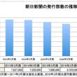 朝日新聞10億黒字