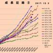 月末逃した成長記録~2017年12月初旬/2016・2017孵化仔