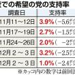 JNN世論調査ww・・・政党支持率、希望の党は泡沫政党らしさ如何なく発揮・・・あと維新www