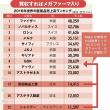 日本の製薬業、世界から見たらマイナー!?