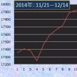 市場点検:解散・総選挙で株価は本当に上がるのか?