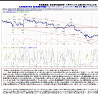 東京金 60分足分析 下降チャンネル 3月7日午前作成版