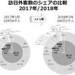 2018年01月の訪日外国人、9.0%増の250万1500人。