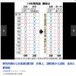 総選挙点描ー10ー  北海道、3:9が9:3で圧勝に