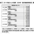 国保税・介護保険料の引き下げを‐太田市6月議会で一般質問