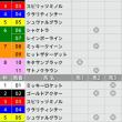 6/25【宝塚記念[GⅠ]】[3連単][3連複]的中!予感