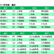 【艦これ】2017年夏イベE-3甲 輸送