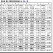 第58回東日本実業団対抗駅伝 各社エントリー発表