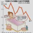 快適な入浴法
