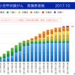 福島県の甲状腺がん推定発症率と地域差のグラフ(2017.10)