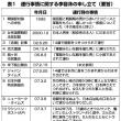 【韓国】慰安婦イ・ヨンス「少女像を東京の真ん中に立てて、行き来する人に『間違っていた』と言わせよう」