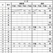 4月~6月の太子橋小学校での稽古予定ご案内(事前案内)