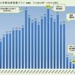 #4月度電気使用量「107kWh」 過去最高の2006年対比「81%」減!(ロッキーの節電大作戦)