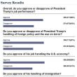 人気投票: トランプ vs オバマ