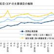 1-3月期GDP1次・緊縮の地金が出たマイナス成長