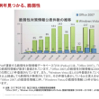 「Office 2007」サポート終了、まだ40万台超が日本国内で稼働中・・・(トレンドマイクロ調査)