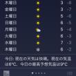 iPhoneの天気予報より。