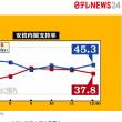 安倍内閣支持率3割台に下落