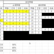 【難関試験、卒業】