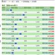 中学生職場体験初日 6/19の株の結果