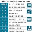 日本政府、ファーウェイ排除念頭 民間に協力要請 14分野「情報通信」「金融」「航空」「空港」「鉄道」「電力」「ガス」「行政」…など~ネット「もう絡んでない業種の方が少なくねーか?」
