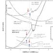 「電子数による地震予知」を疑う理由