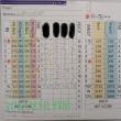 今日のゴルフ挑戦記(223)/東名厚木CC/イン(B)→ウエスト