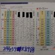 今日のゴルフ挑戦記(139)/東名厚木CC イン(A)→ウエスト