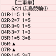 🚴 5/21 広島競輪①