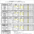 〔大会結果〕第52回中国実業団選手権
