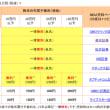 投資信託を、研究! < androidyoshiakiのメモ帳 >