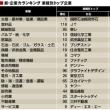 第1393話≪東洋経済の業種別「新・企業力ランキング」ベスト20(国際石油開発帝石⇒3年連続1位)≫