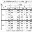 〔開催中〕中国ミニ国体 速報 第1日結果