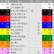 6/24【宝塚記念[GⅠ]】[馬連][ワイド]
