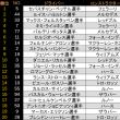 ■ 最終戦 アブダビGP:FP1はベッテルがトップ、アロンソ7番手、バンドーン8番手 (F1)