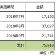 西日本豪雨災害の支援販売の報告(9月分)と10月の行商について。