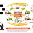 NEC、インドで物流合弁に分析高率化システム導入。